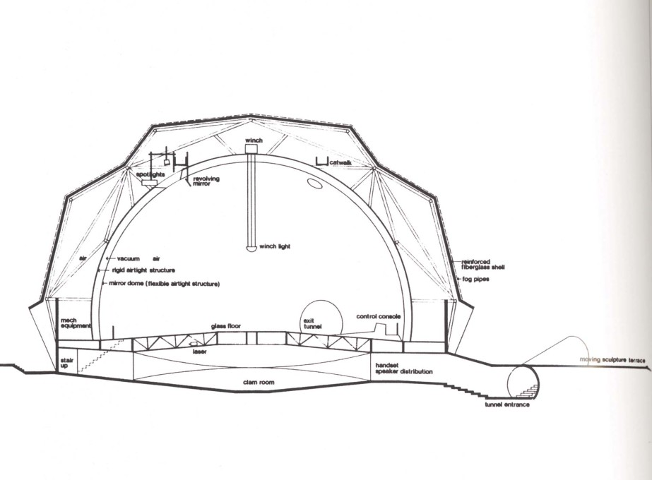 Schematic diagram of the Pavilion showing the entrance tunnel, the Clam Room, and the Mirror Dome with lighting and sound systems. (Courtesy E.A.T.)