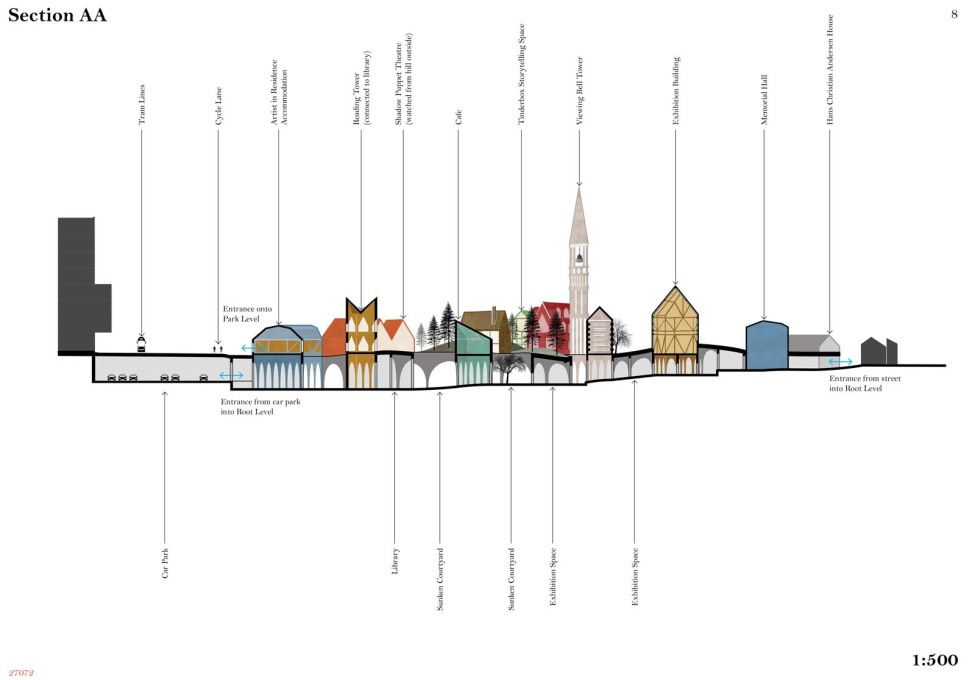 A section of the worked-up scheme, showing the museum as small town woven together by Anderson's stories. (Drawing courtesy Studio Weave)