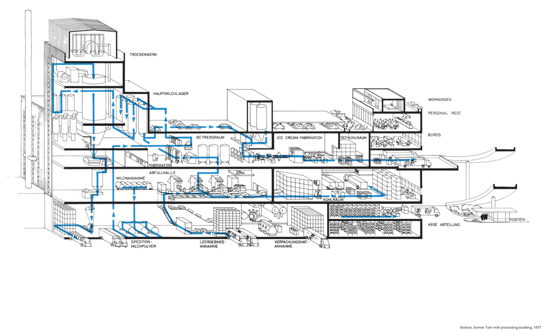 Sectional diagramme of the dairy production and processes that the building originally housed. Source: Verband Nordostschweizer Käserei und Milchgenossenschaften: Die Toni-Molkerei Zürich' 1978. (Image courtesy&