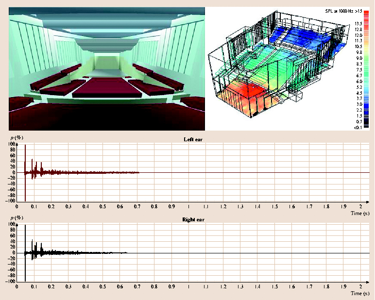 "Digital simulation of auditorium acoustics using ""Odeon"" software, 2007. (Source: Anders Gade, ""Acoustics in Halls for Speech and Music"", Thomas  D. Rossing, ""Springer Handbook of Acoustics"")"