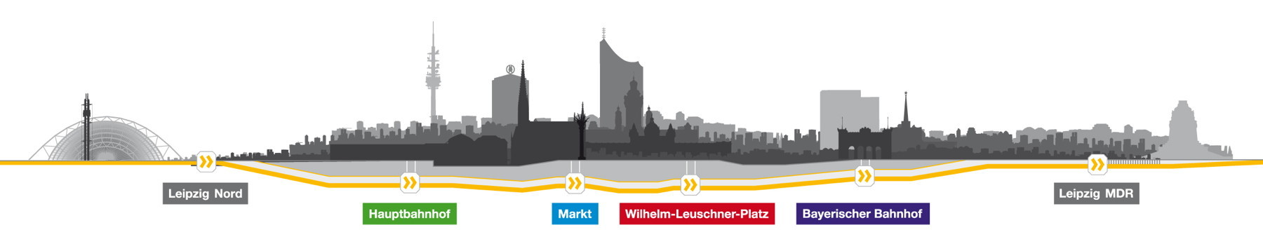 Three kilometers in length, the city tunnel connects Leipzig's two mayor terminals, Hauptbahnhof and Bayrischer Bahnhof, in a straight line under the historic city centre. (Infographic © Freistaat Sachsen)