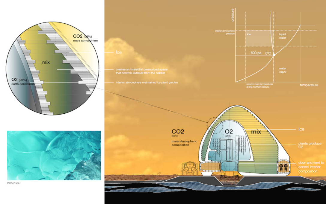 The double shell and ETFE membrane are able to control air composition...